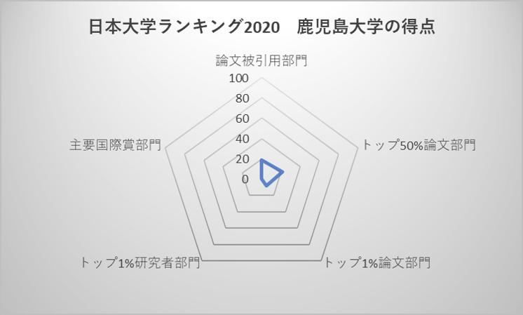 日本大学ランキング2020 鹿児島大学の得点