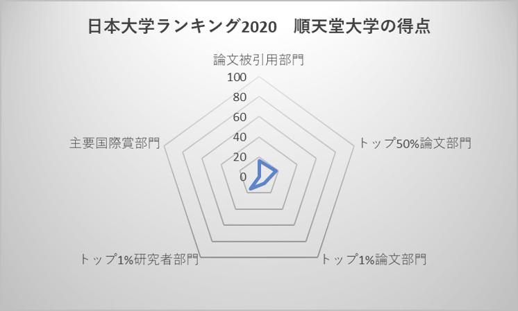 日本大学ランキング2020 順天堂大学の得点