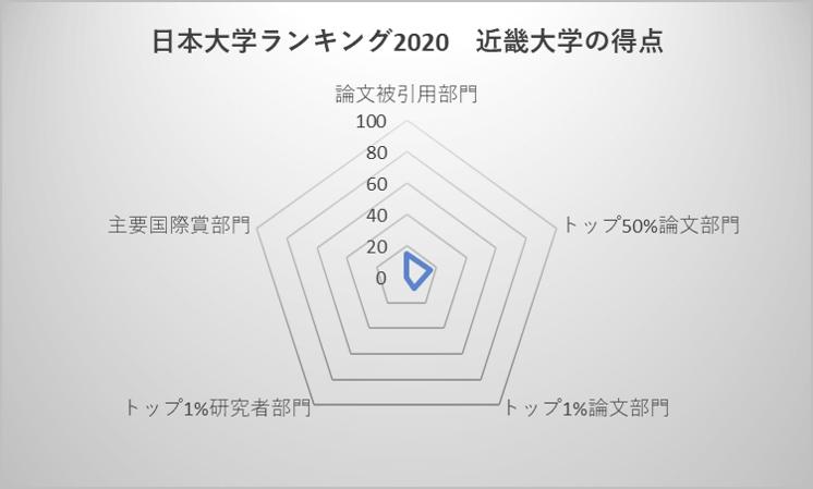 日本大学ランキング2020 近畿大学の得点