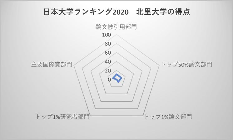 日本大学ランキング2020 北里大学の得点