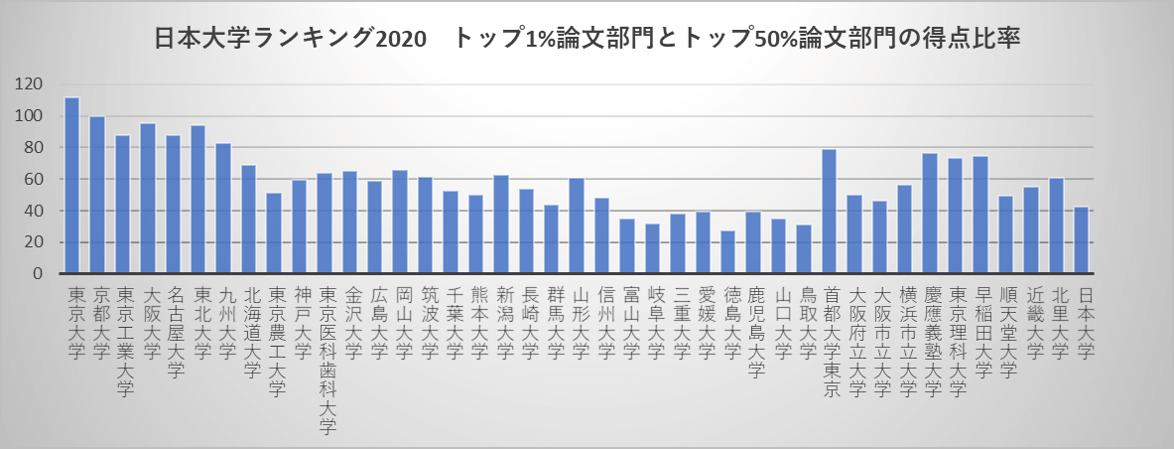 日本大学ランキング2020 トップ1%論文部門とトップ50%論文部門の得点比率