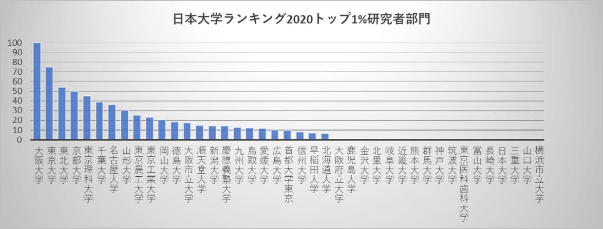 日本大学ランキング2020トップ1%研究者部門