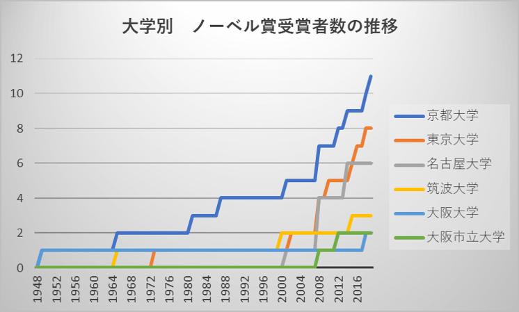 大学別 ノーベル賞受賞者数の推移