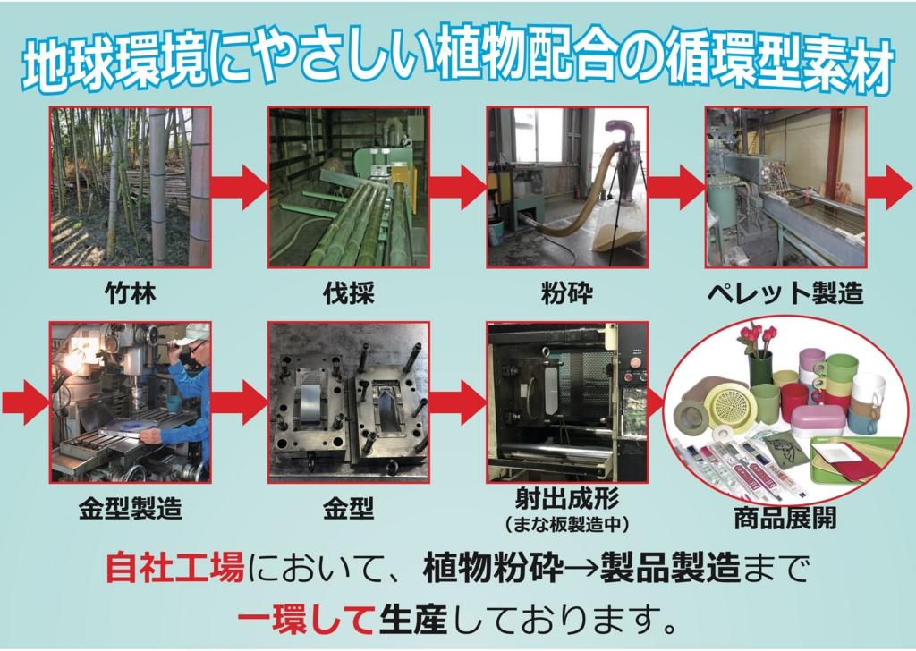 自社で一貫した生産体制を整えるユニオン産業