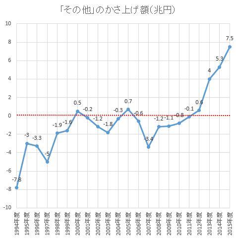 日本GDP成長率マイナス☆3  [805596214]->画像>7枚