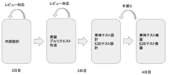 f:id:monotaro-tech-blog:20210409112949p:plain