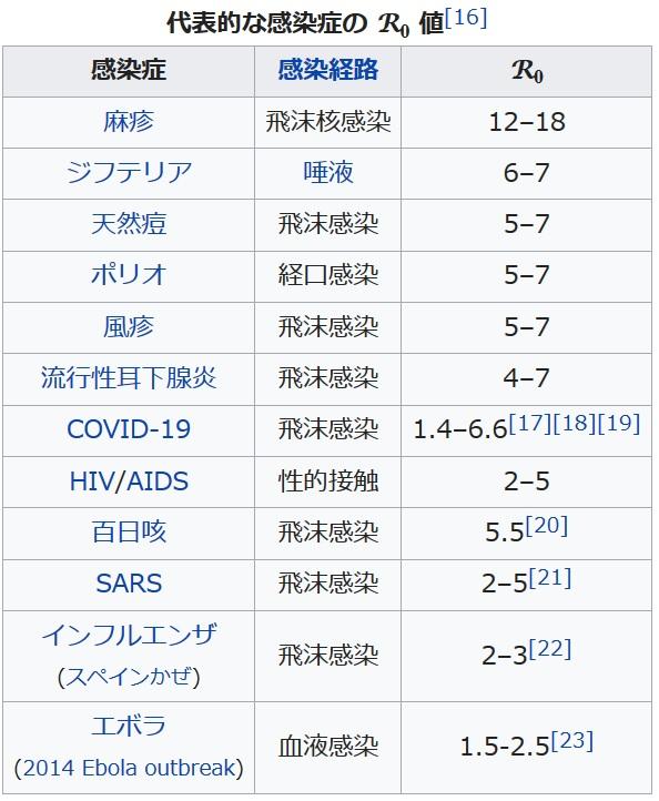 https://ja.wikipedia.org/wiki/%E5%9F%BA%E6%9C%AC%E5%86%8D%E7%94%9F%E7%94%A3%E6%95%B0