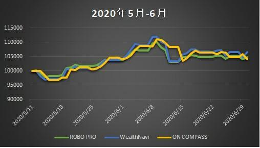 ロボアド_実績_202005-202006