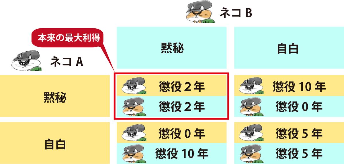 f:id:morika-wa:20200503021921p:plain