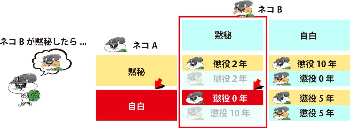 f:id:morika-wa:20200503022024p:plain