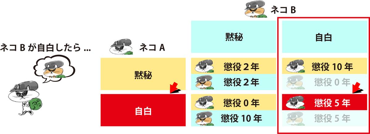 f:id:morika-wa:20200503022046p:plain