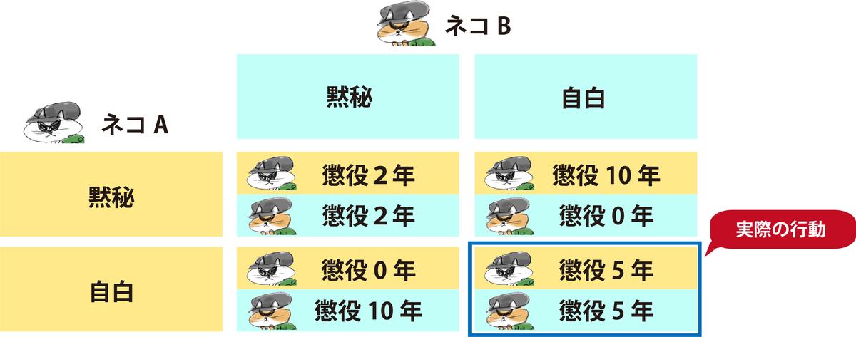 f:id:morika-wa:20200503022109p:plain
