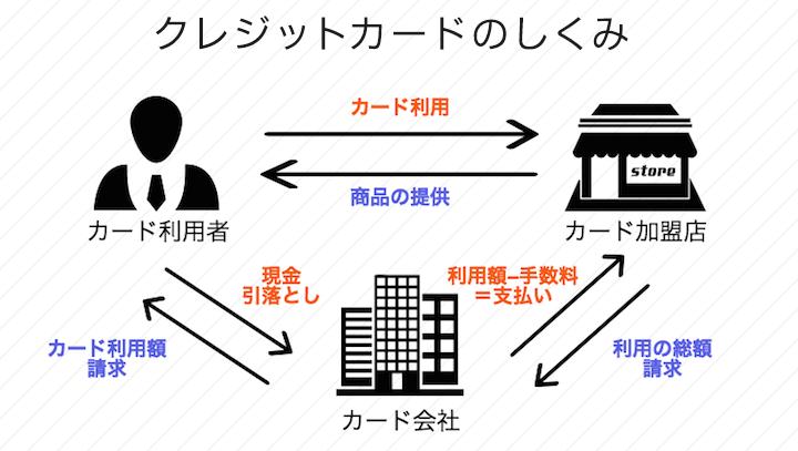 f:id:morikuma_8010:20190712160213p:plain