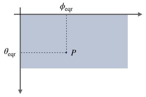 パノラマ2次元直交座標