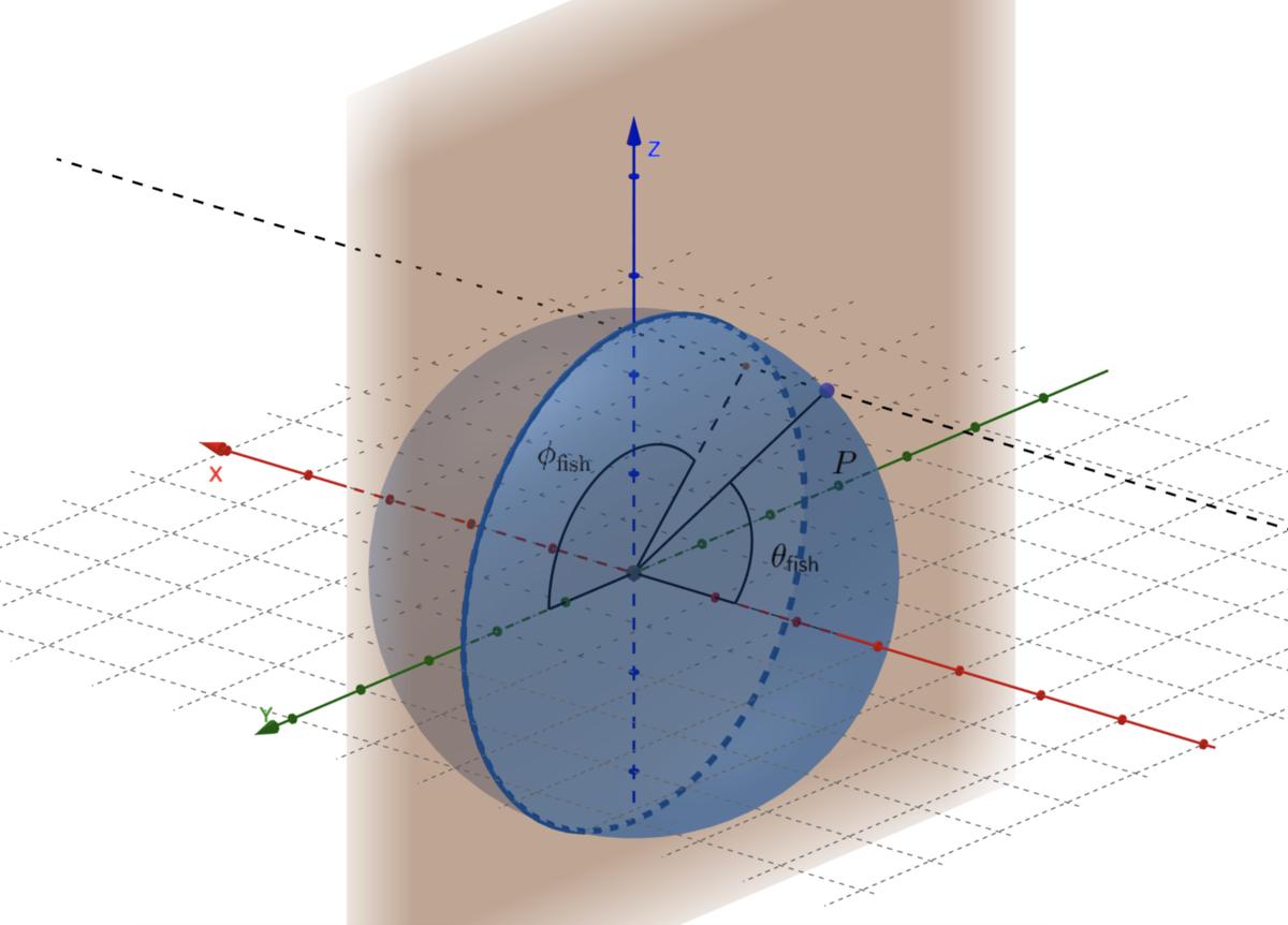 魚眼座標と3次元直交座標