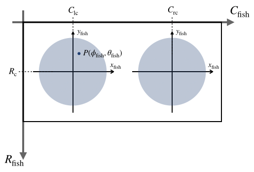 魚眼2次元画像の座標変換