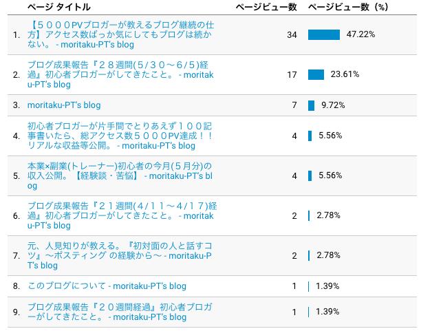 f:id:moritaku-PT:20200613141004p:plain