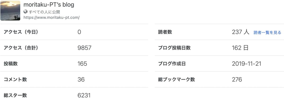f:id:moritaku-PT:20201226094801p:plain