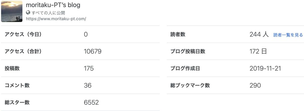 f:id:moritaku-PT:20210213094827p:plain