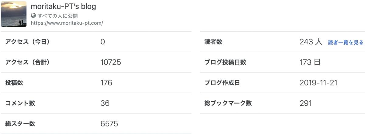 f:id:moritaku-PT:20210220114644p:plain