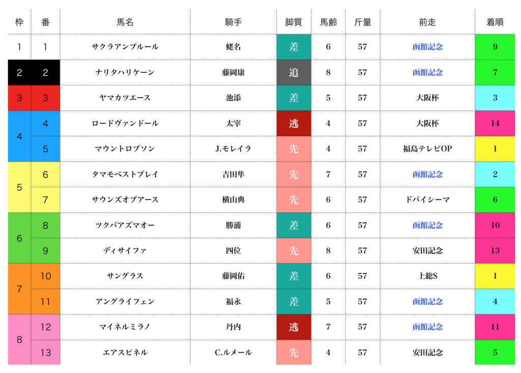 f:id:moritoki0829:20170818174220p:plain