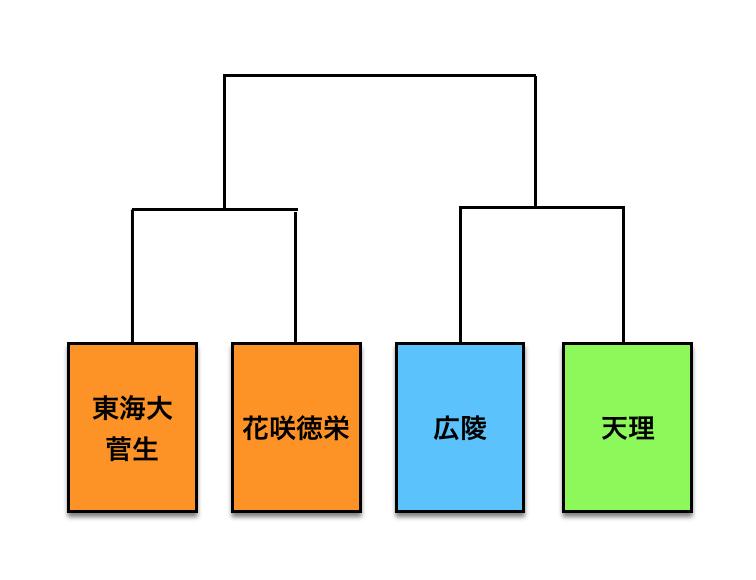 f:id:moritoki0829:20170820221620p:plain