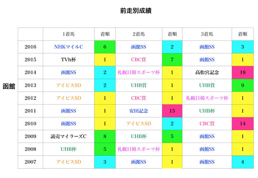 f:id:moritoki0829:20170822221250p:plain
