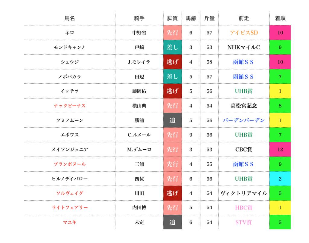 f:id:moritoki0829:20170822221745p:plain