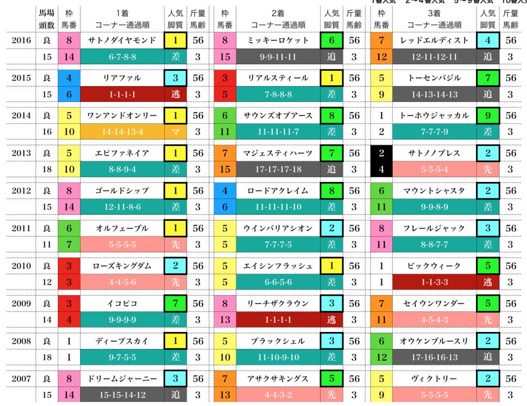 f:id:moritoki0829:20170920081654p:plain