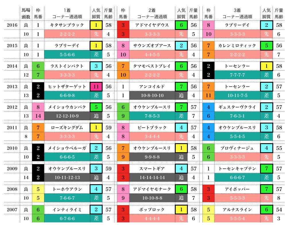 f:id:moritoki0829:20171003141356p:plain