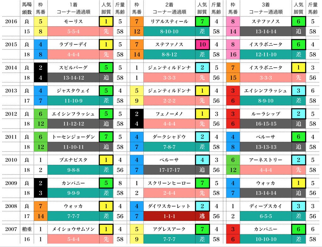 f:id:moritoki0829:20171022201211p:plain