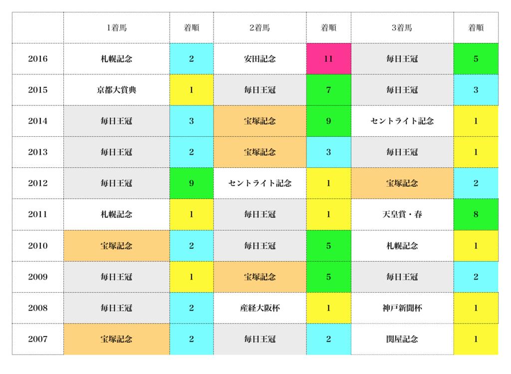 f:id:moritoki0829:20171022213746p:plain