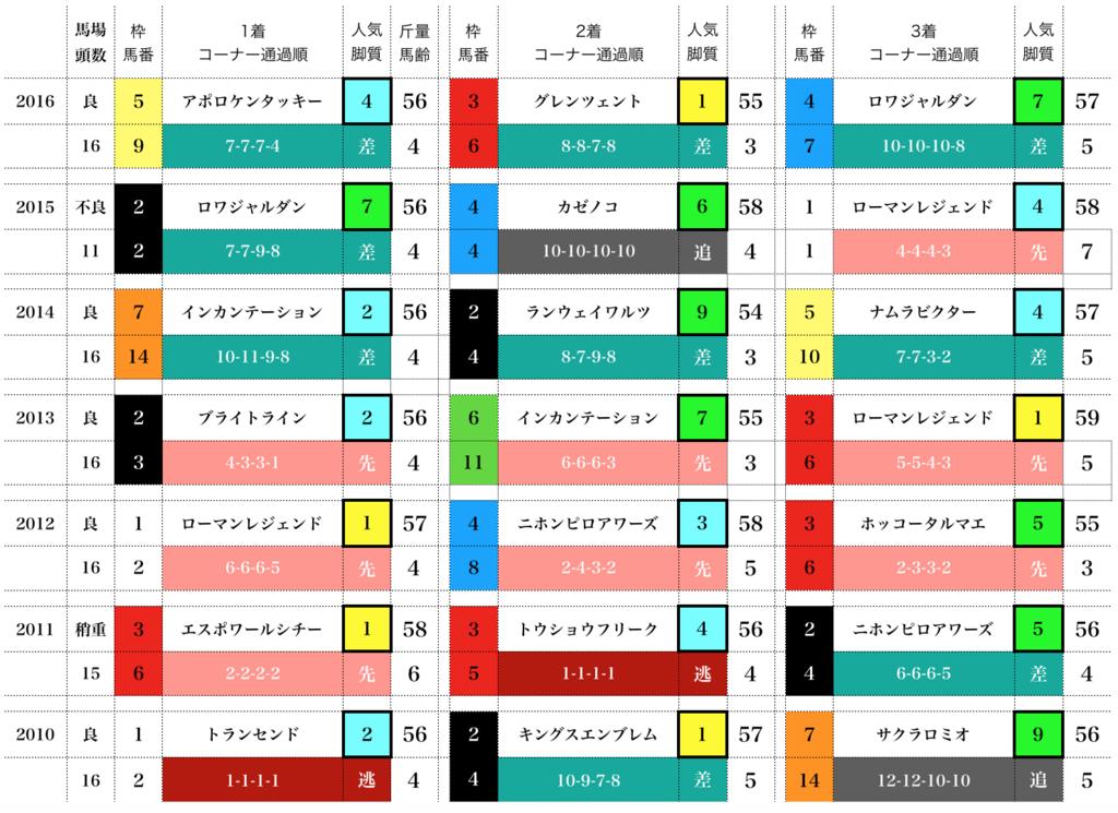 f:id:moritoki0829:20171101193519p:plain