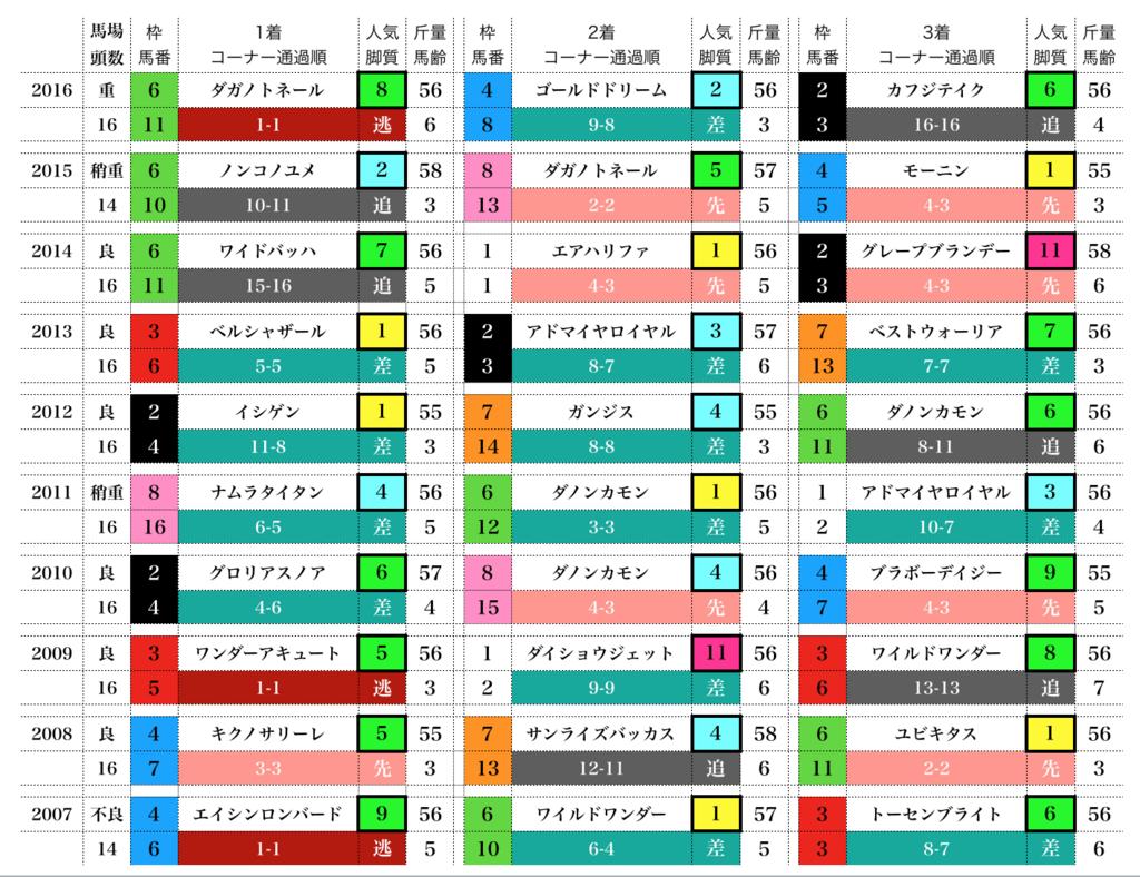 f:id:moritoki0829:20171109171605p:plain