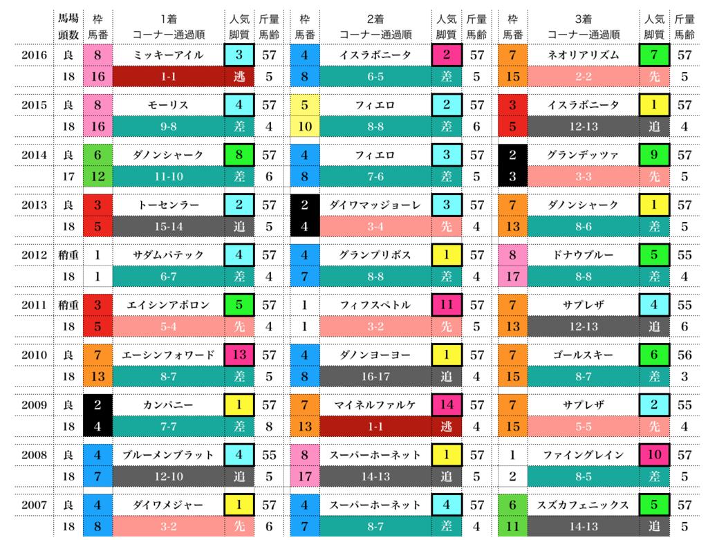 f:id:moritoki0829:20171112190802p:plain