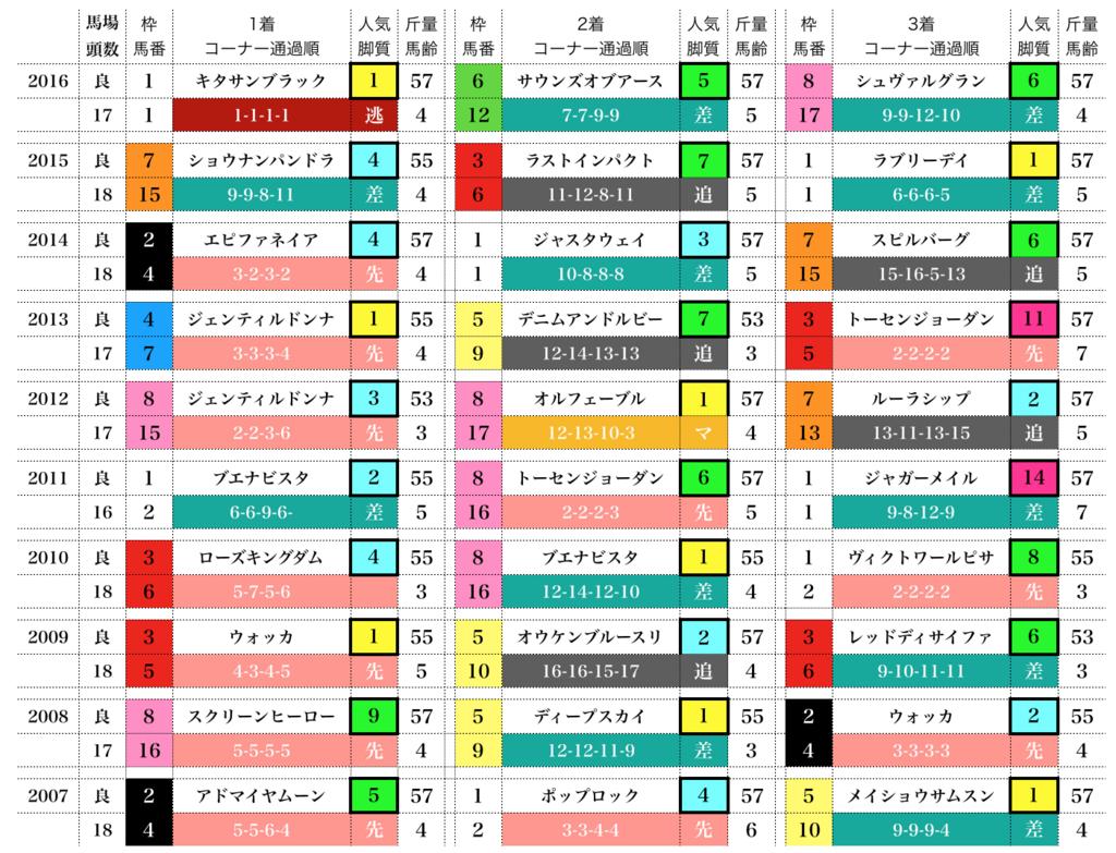 f:id:moritoki0829:20171121205900p:plain