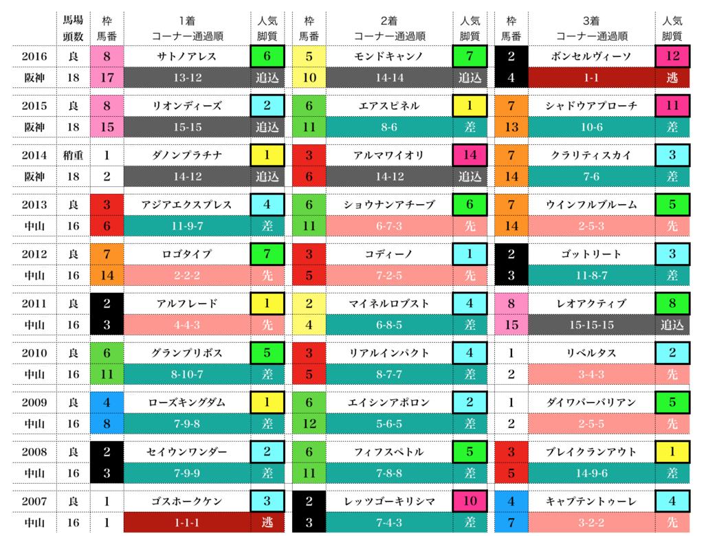 f:id:moritoki0829:20171214200227p:plain