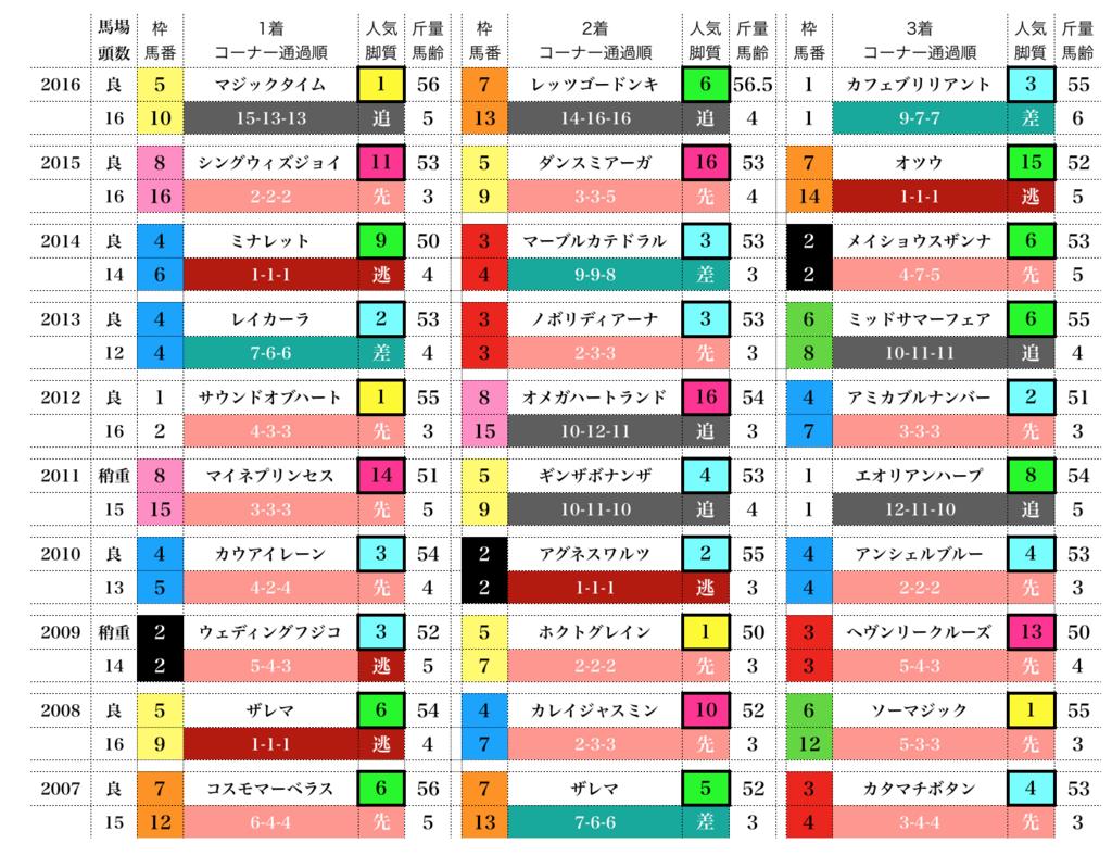f:id:moritoki0829:20171215110644p:plain