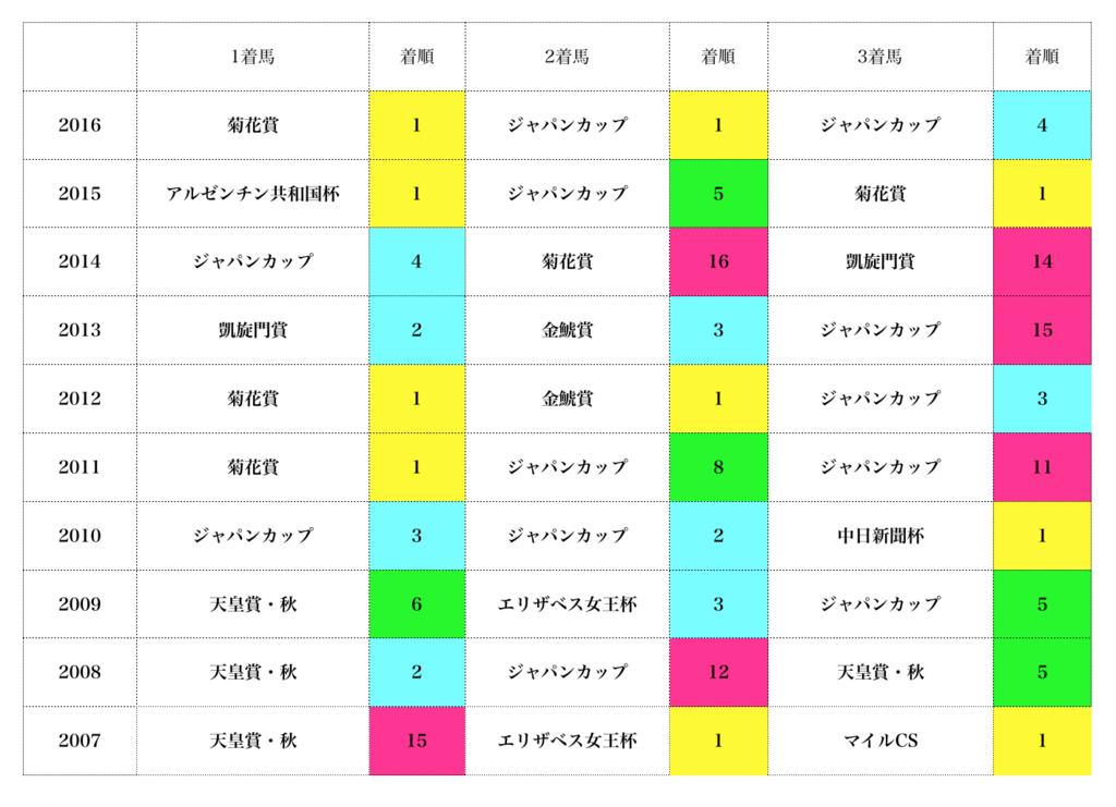 f:id:moritoki0829:20171219230804p:plain