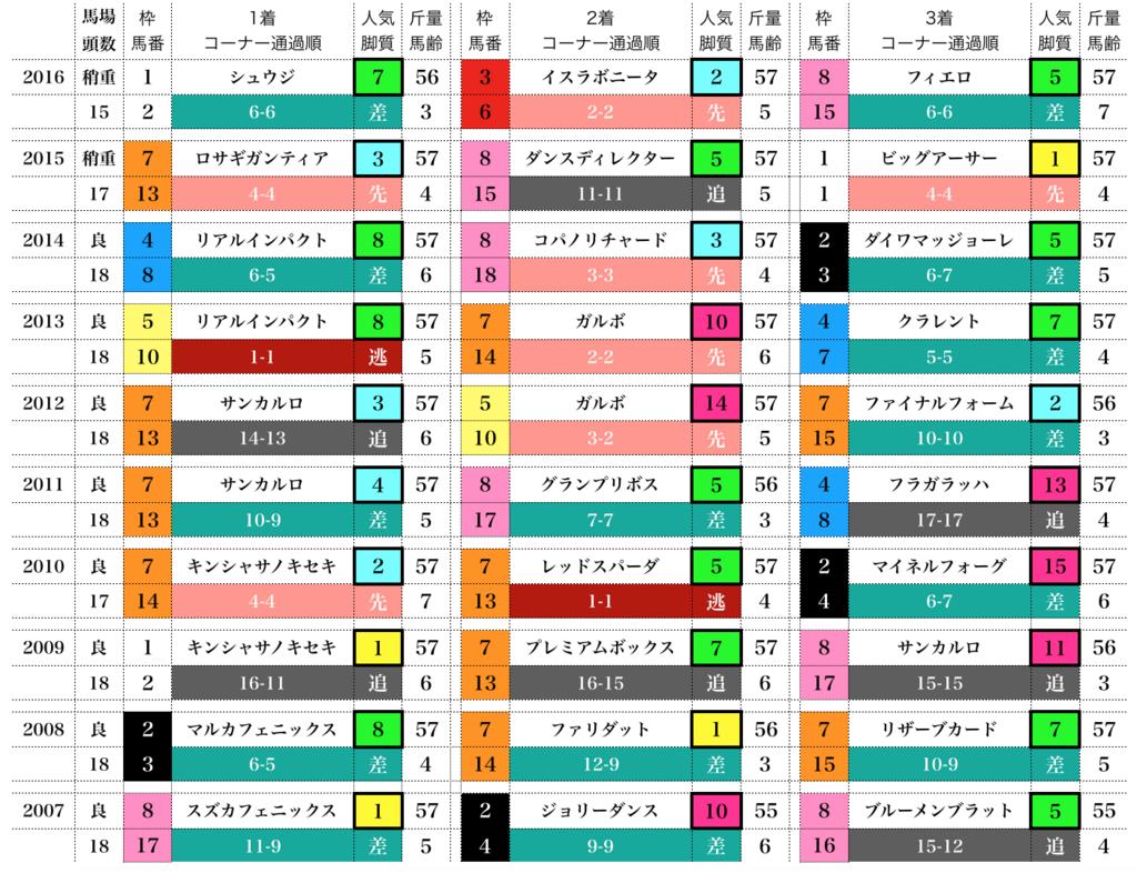 f:id:moritoki0829:20171220125246p:plain