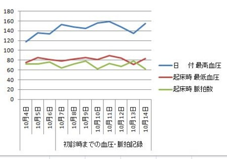 血圧の経過グラフ