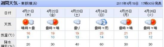 横浜週間天気予報
