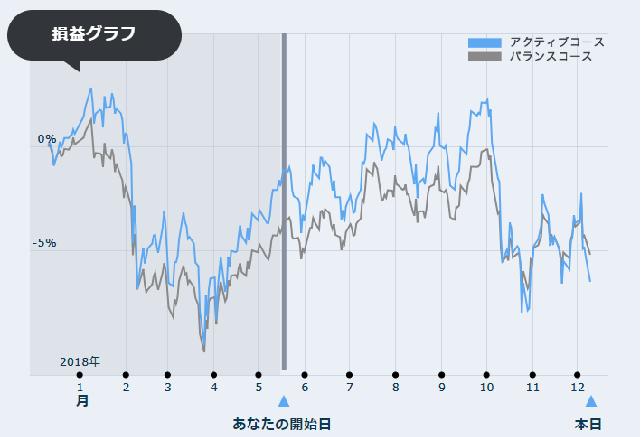 12月期損益グラフ