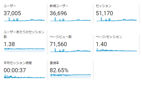 ブログデータ2018