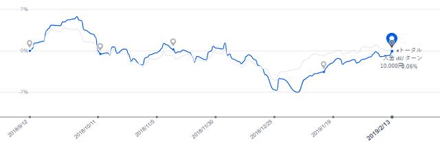 201902損益グラフ