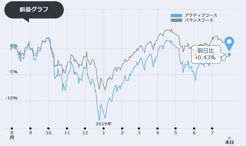 7月期損益グラフ
