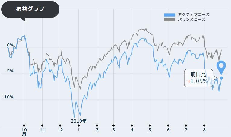 8月期損益グラフ