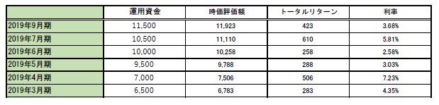 9月期実績表