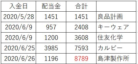 f:id:mosako-life:20200626194832p:plain