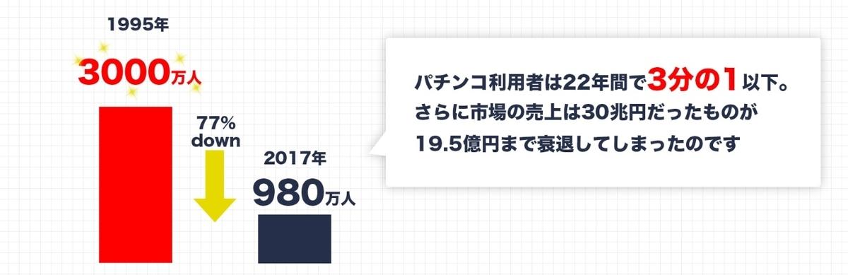 JTS オンラインゲーム事業 -規模縮小-